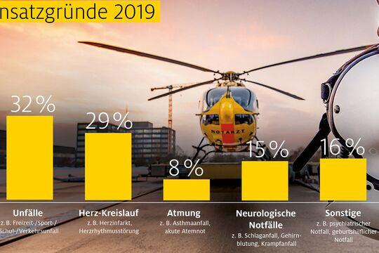 Bilanz der ADAC Luftrettung für 2019.